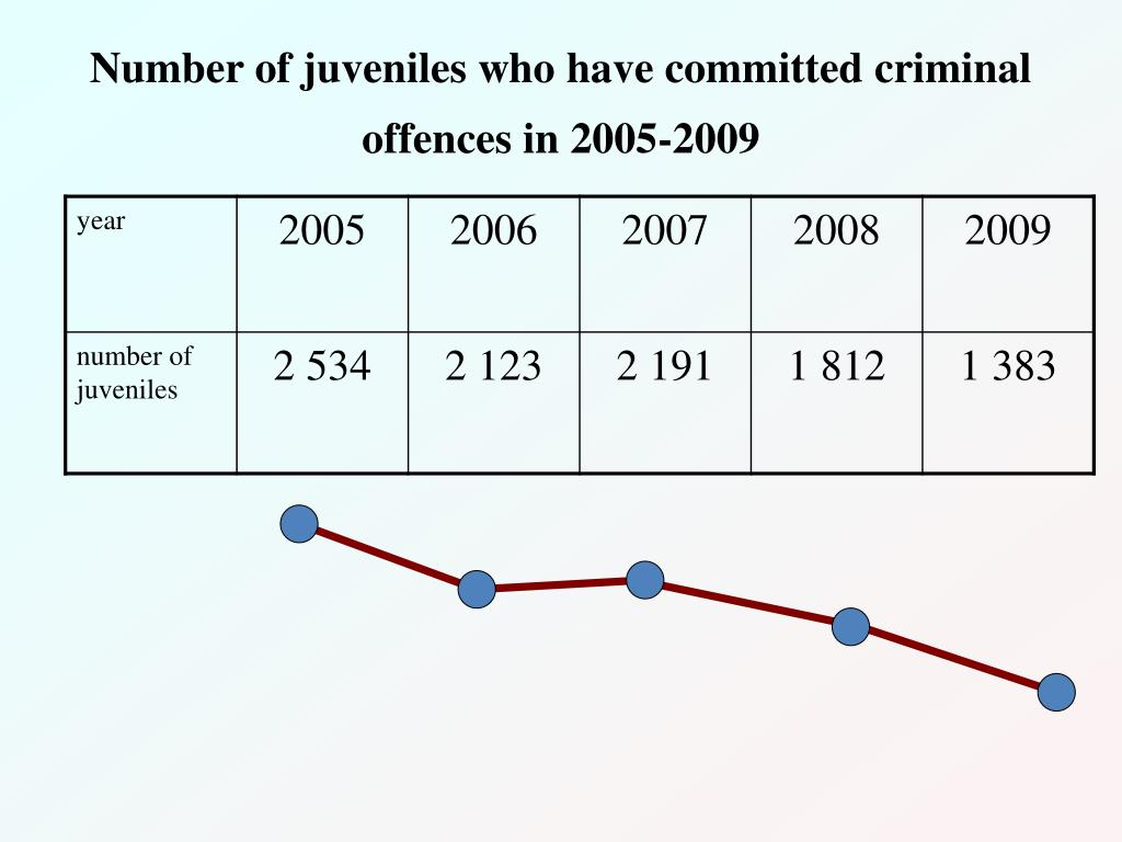 Number of juveniles who have committed criminal offences