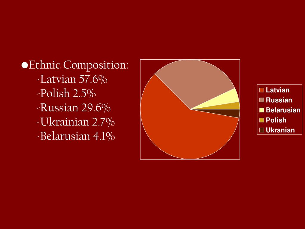 Ethnic Composition: