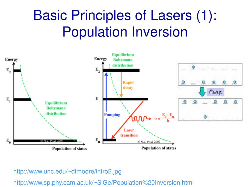 Basic Principles of Lasers (1):