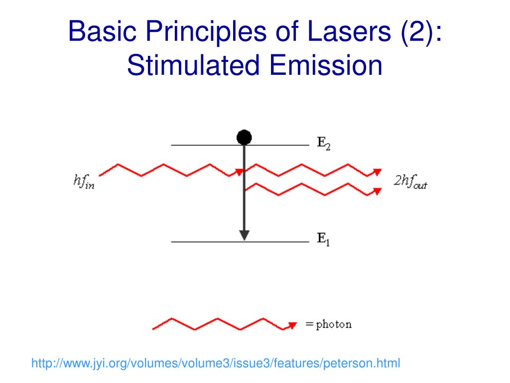 Basic Principles of Lasers (2):