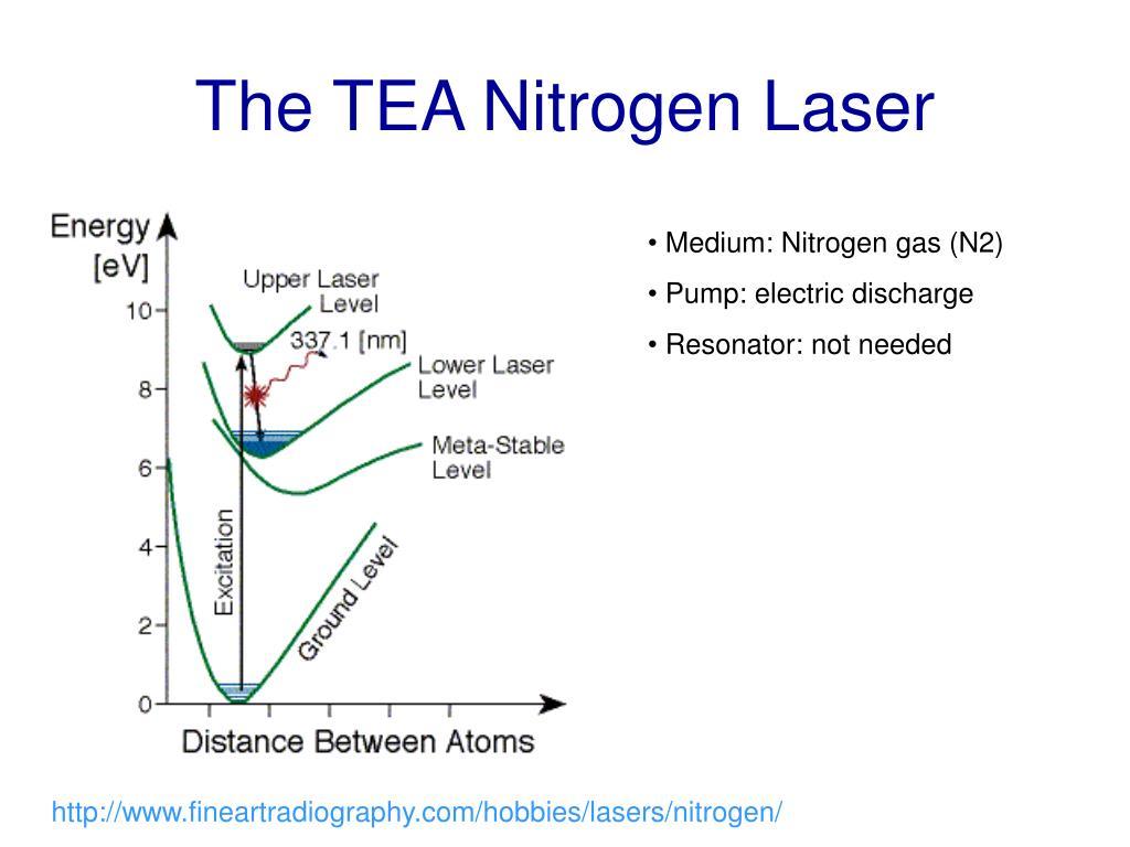 The TEA Nitrogen Laser