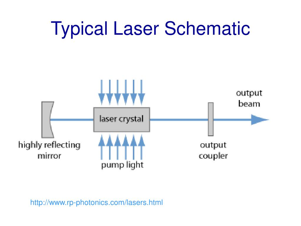 Typical Laser Schematic