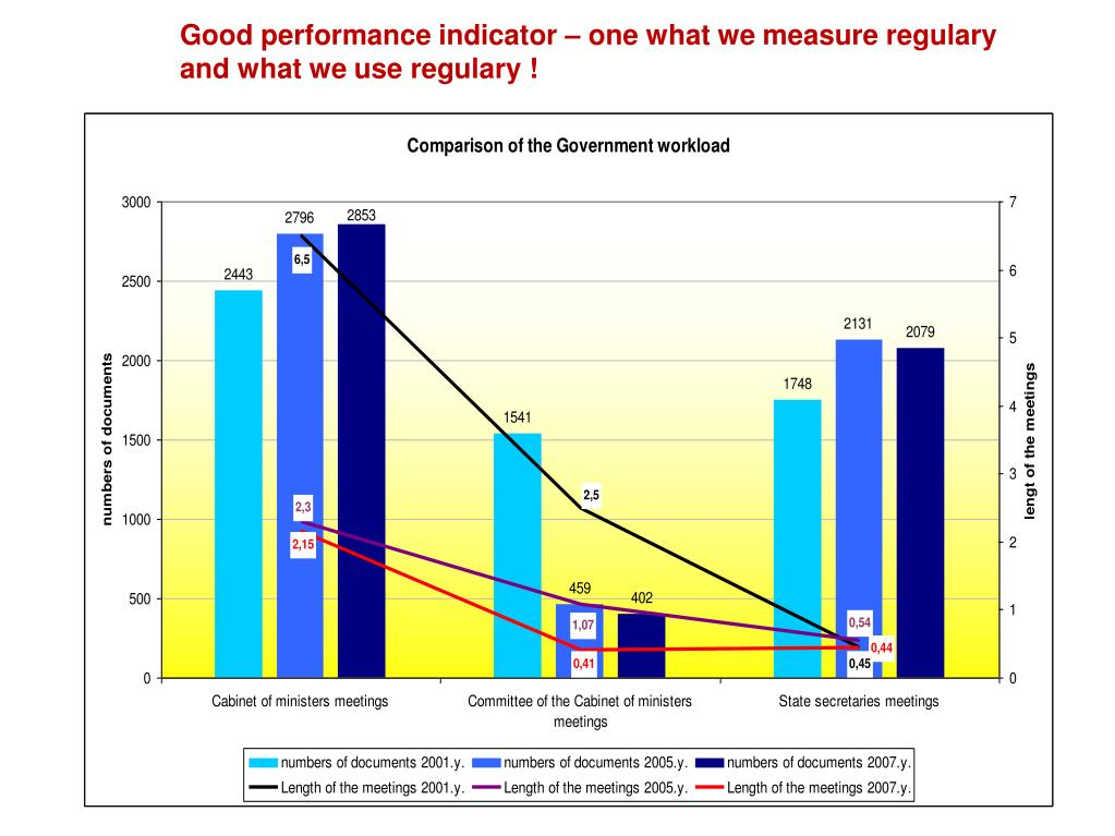 Good performance indicator – one what we measure regulary and what we use regulary !