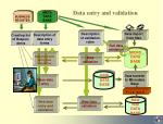 data entry and validation