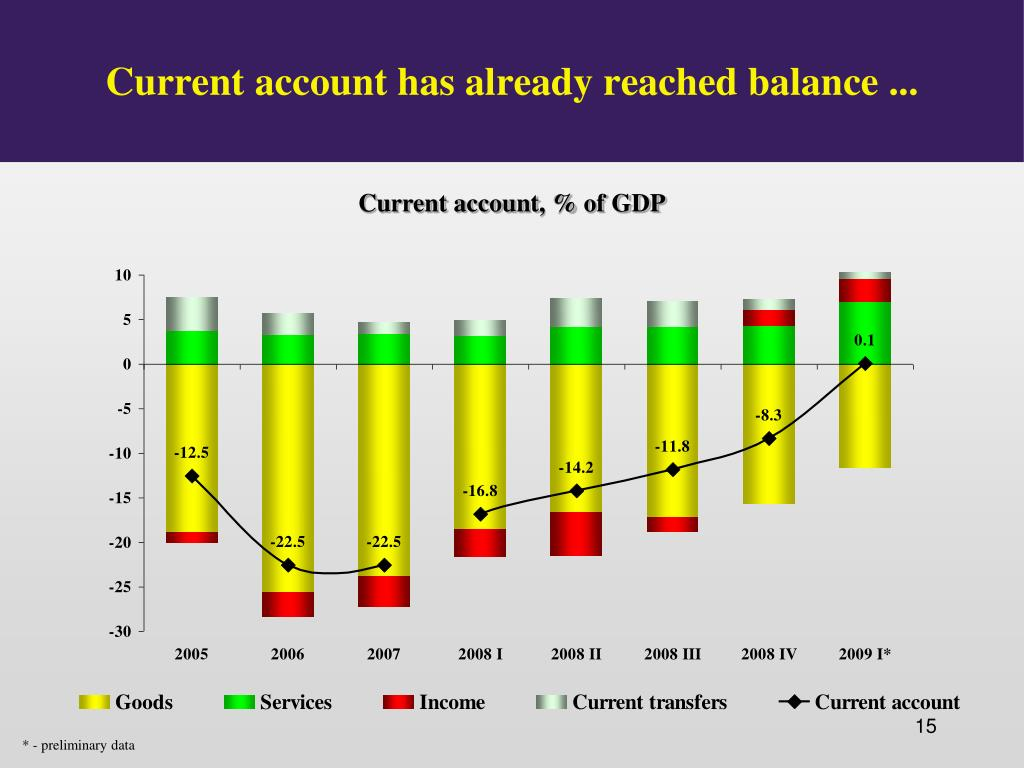 Current account has already reached balance