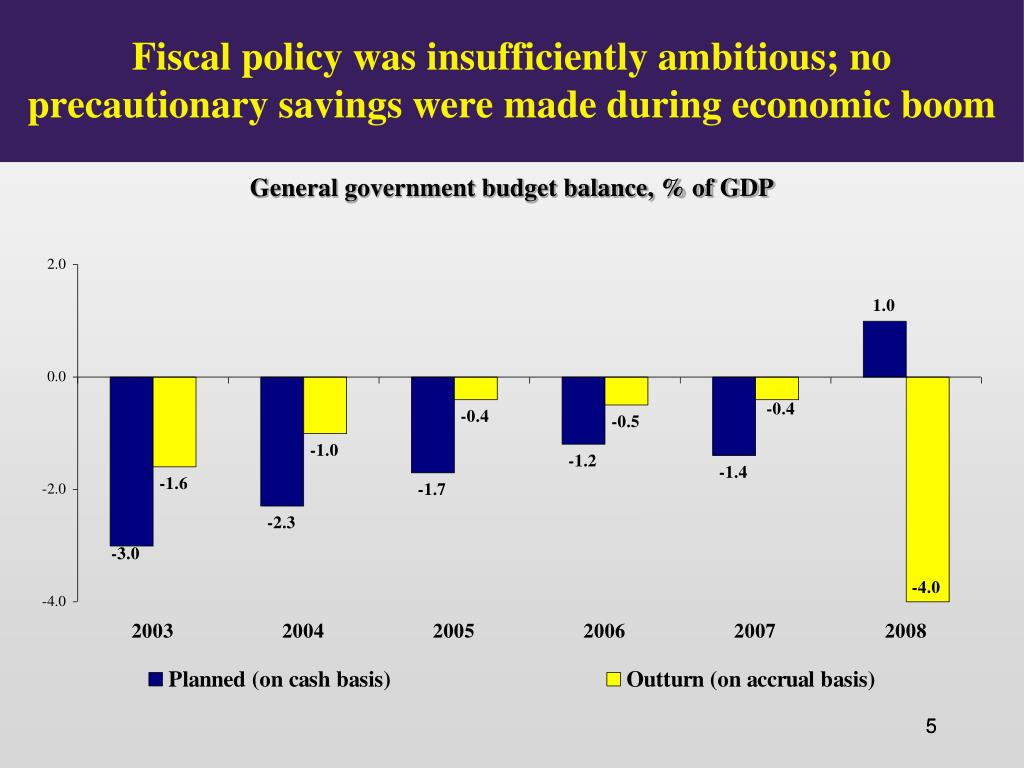 Fiscal policy was insufficiently ambitious; no precautionary savings were made during economic boom