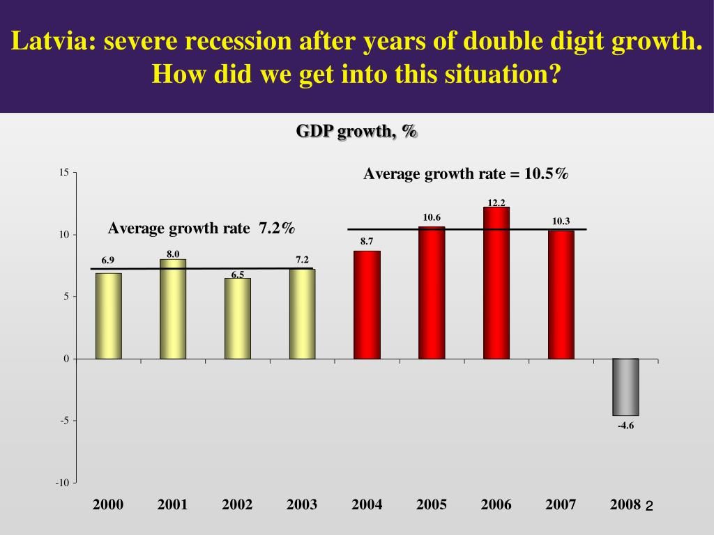 Latvia: severe recession after years of double digit growth. How did we get into this situation?