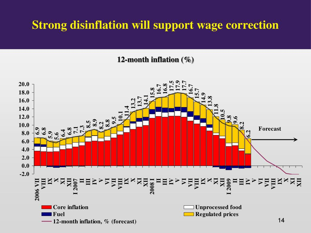Strong disinflation will support wage correction