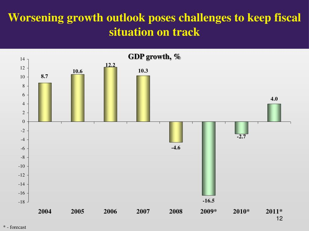 Worsening growth outlook poses challenges to keep fiscal situation on track