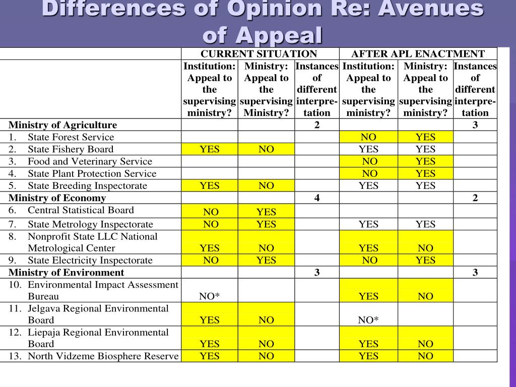 Differences of Opinion Re: Avenues of Appeal