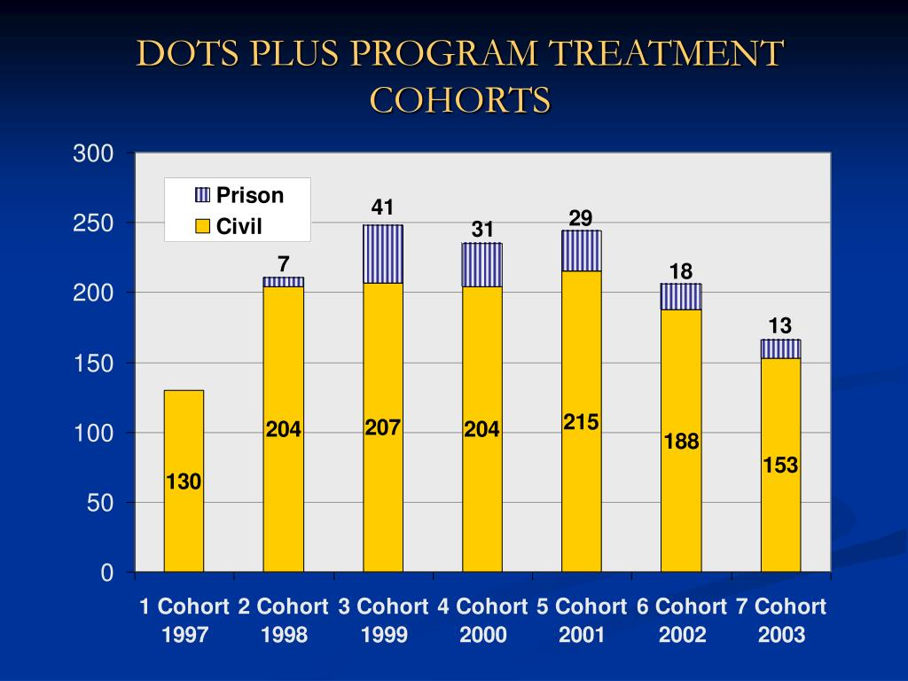 DOTS PLUS PROGRAM TREATMENT COHORTS
