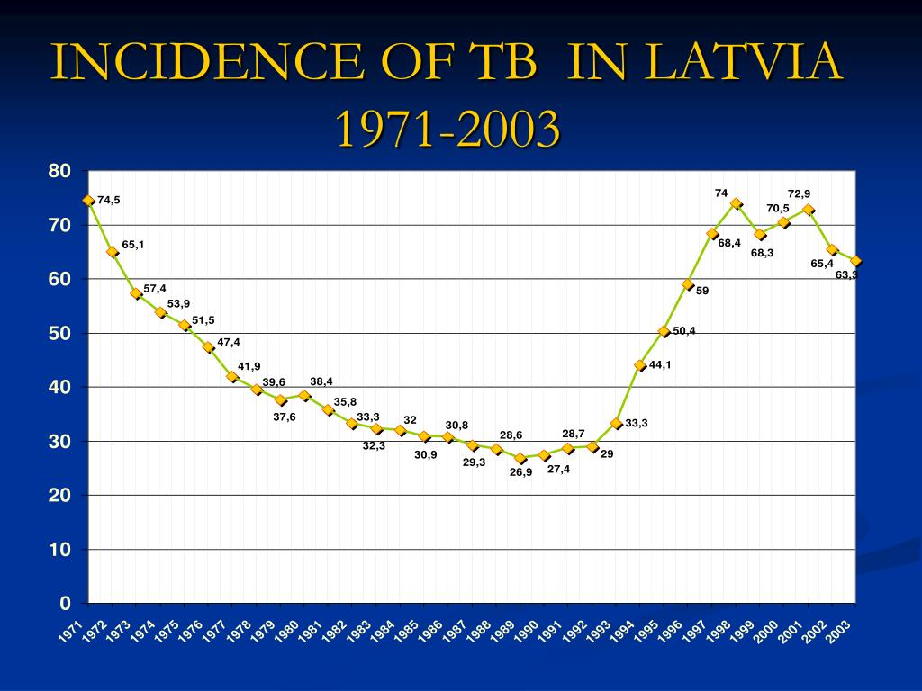 INCIDENCE OF TB  IN LATVIA