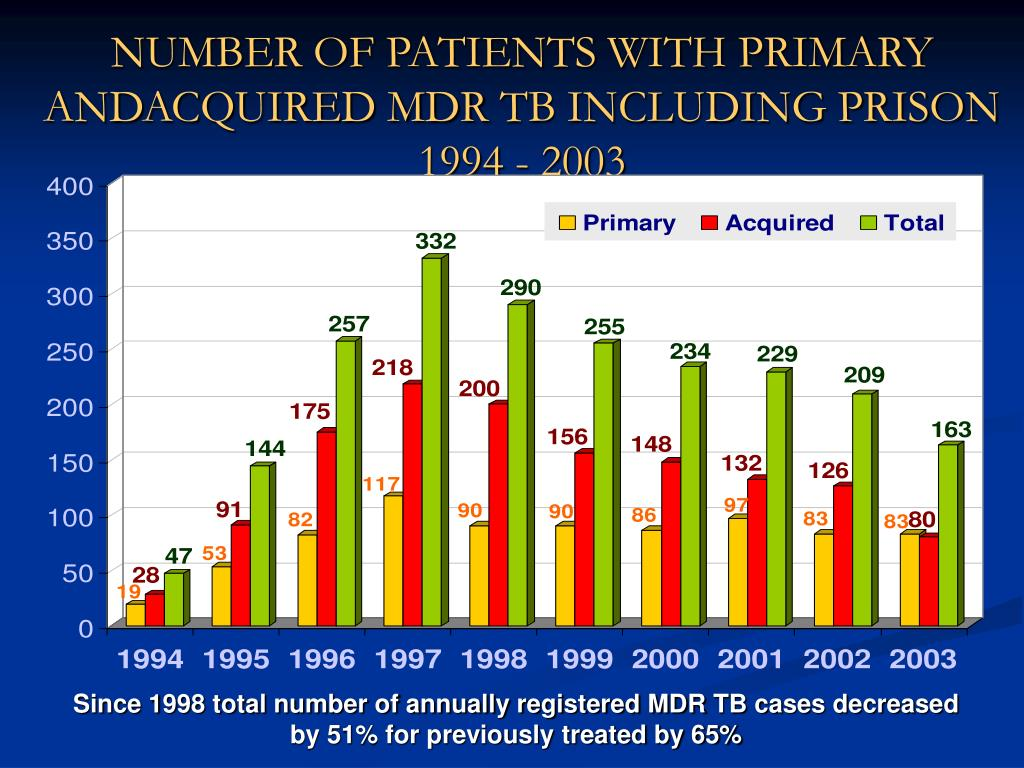 NUMBER OF PATIENTS WITH PRIMARY ANDACQUIRED MDR