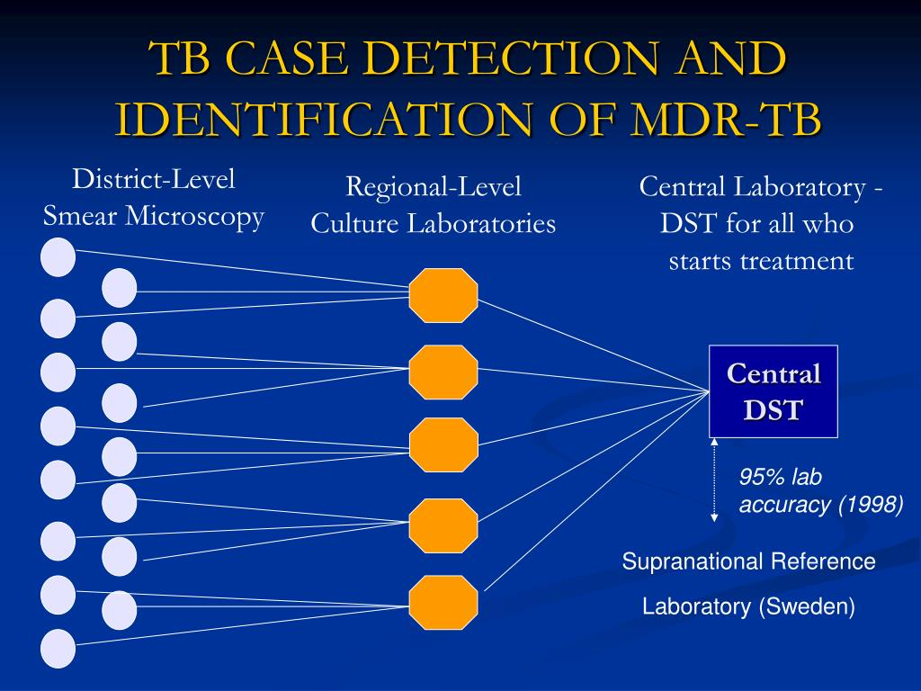 TB CASE DETECTION AND IDENTIFICATION OF MDR-TB