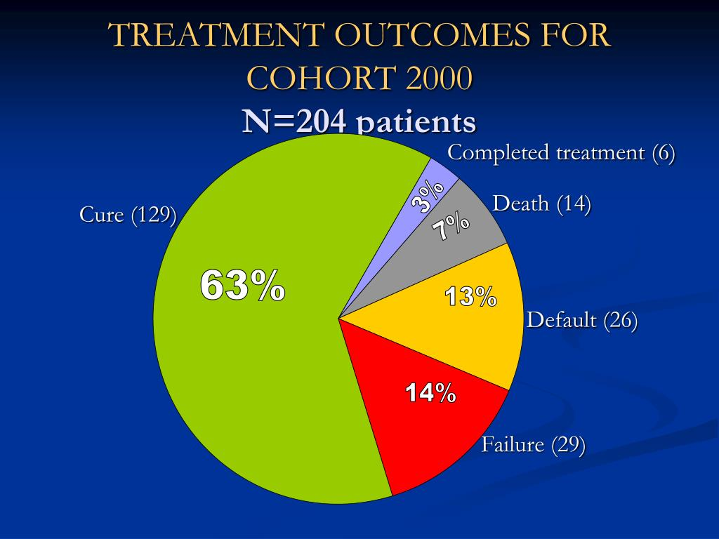 TREATMENT OUTCOMES FOR COHORT 2000