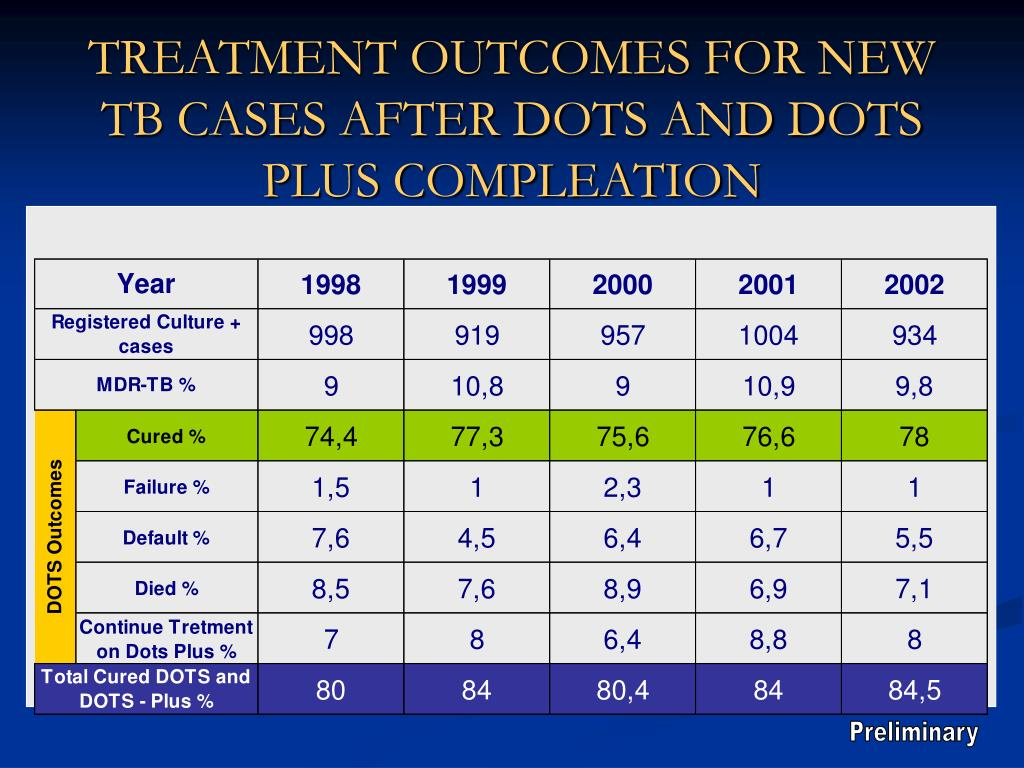 TREATMENT OUTCOMES FOR NEW TB CASES AFTER DOTS AND DOTS PLUS COMPLEATION