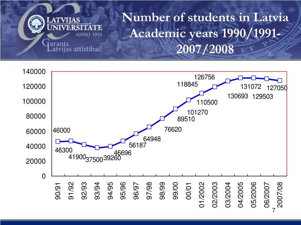 Number of students in Latvia