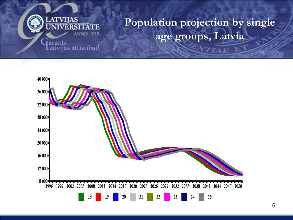 Population projection by single age groups, Latvia