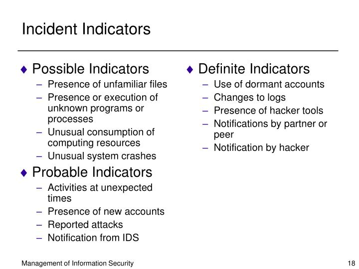 Possible Indicators