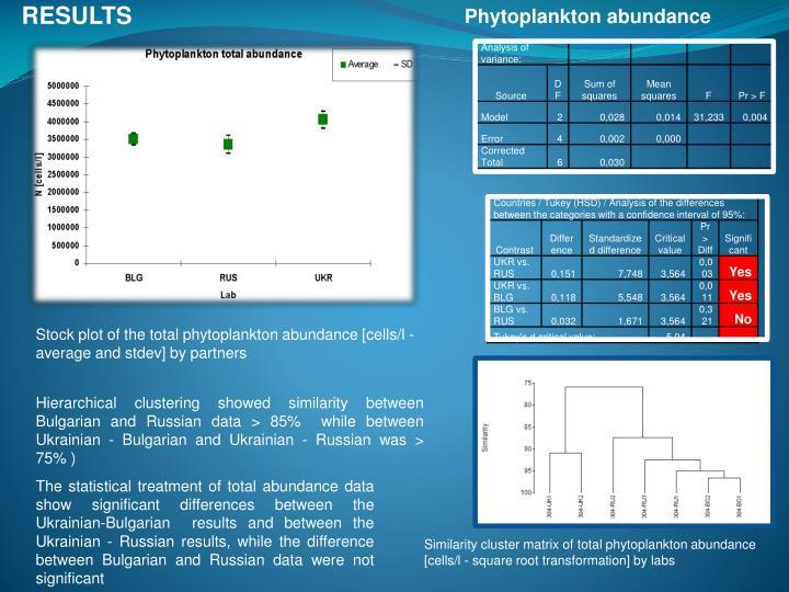 Phytoplankton abundance