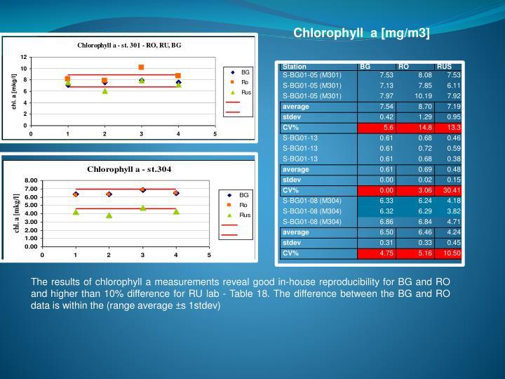 Chlorophyll  a [mg/m3]