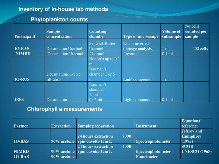 Inventory of in-house lab methods