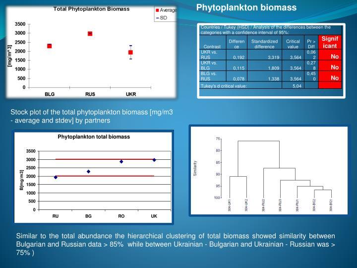 Phytoplankton biomass