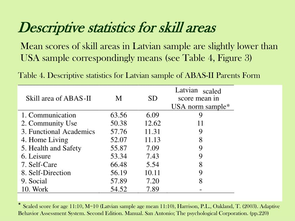 Mean scores of skill areas in Latvian sample are slightly lower than USA sample correspondingly means (see Table 4, Figure 3)