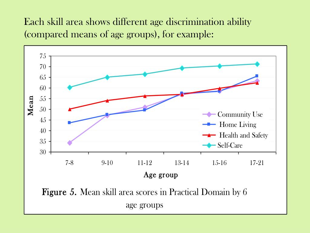 Each skill area shows different age discrimination ability (compared means of age groups)