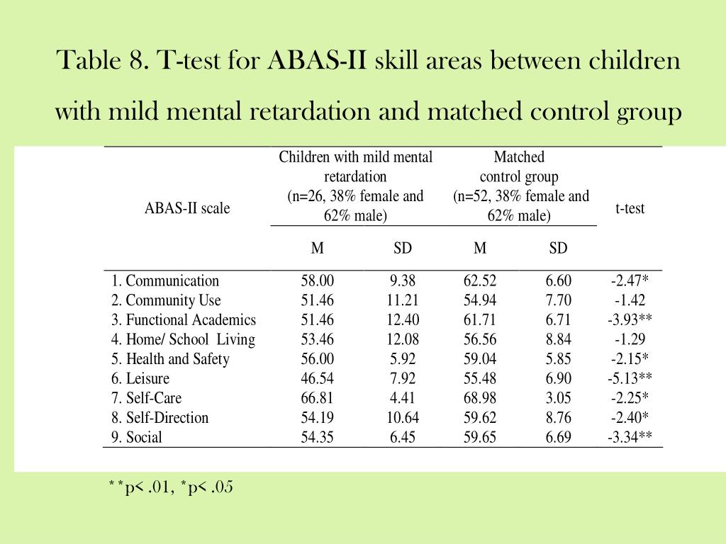 Table 8. T-test for ABAS-II skill areas between children with mild mental retardation and matched control group