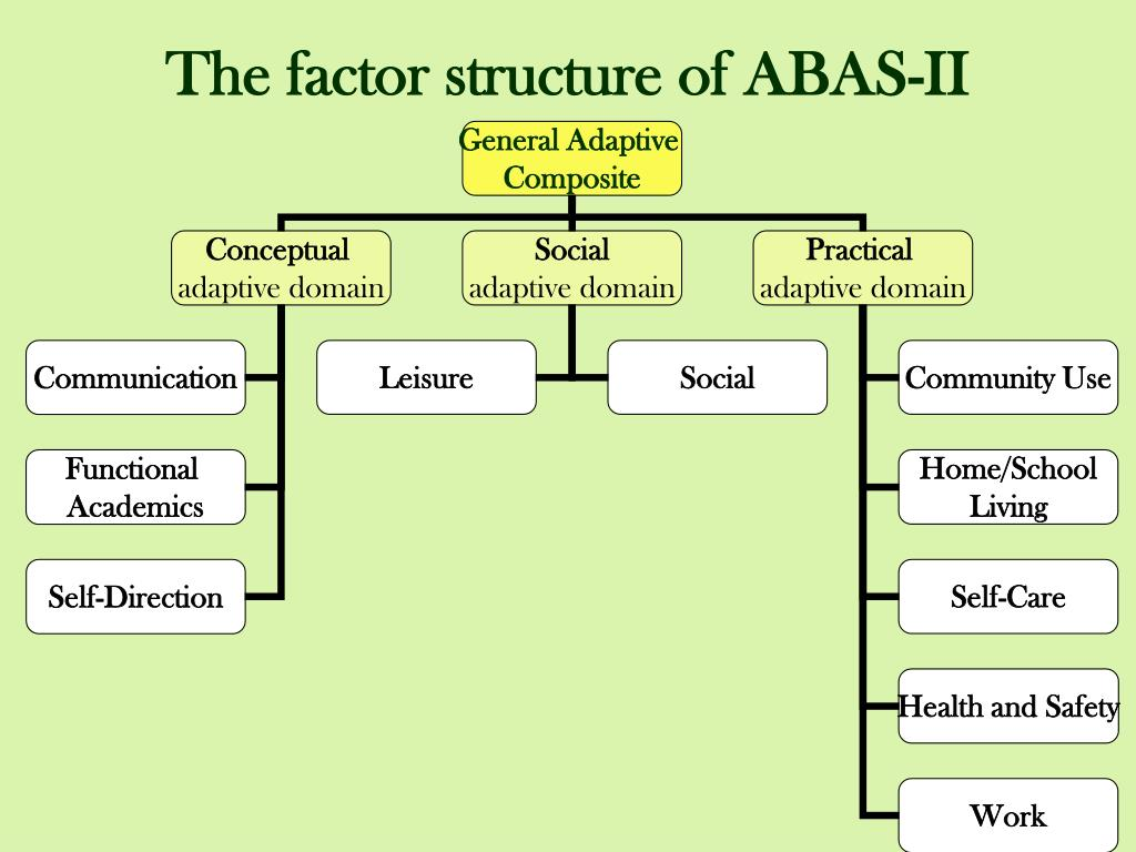 The factor structure of ABAS-II