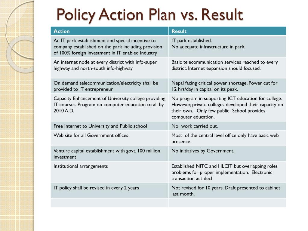 Policy Action Plan vs. Result