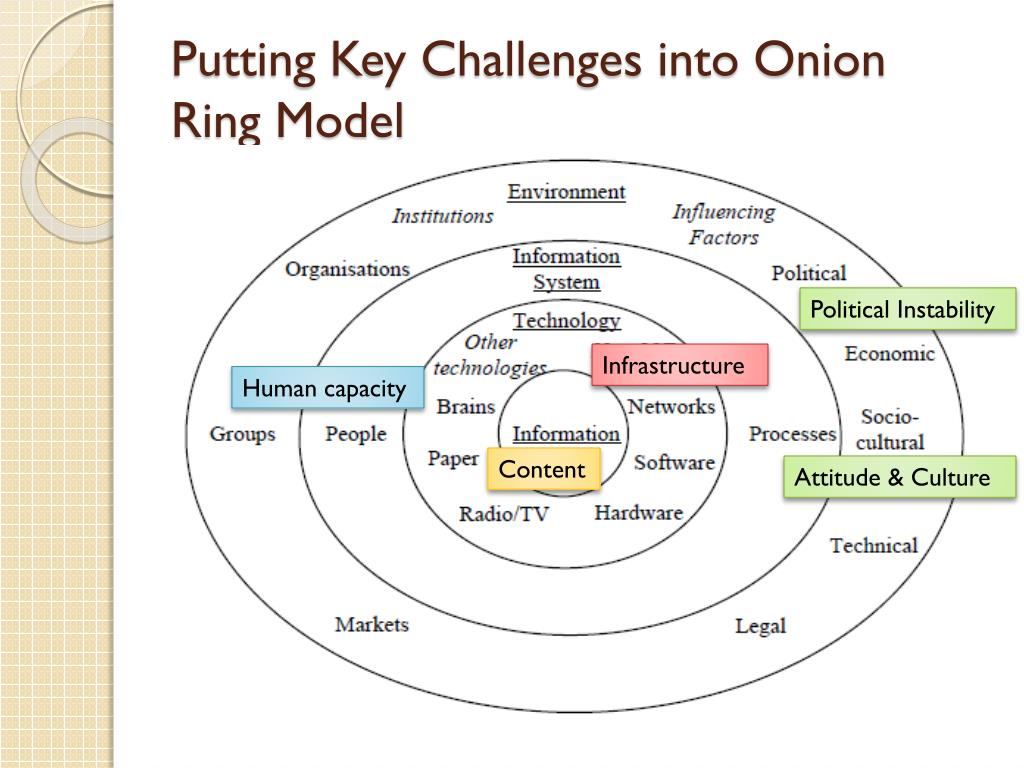 Putting Key Challenges into Onion Ring Model