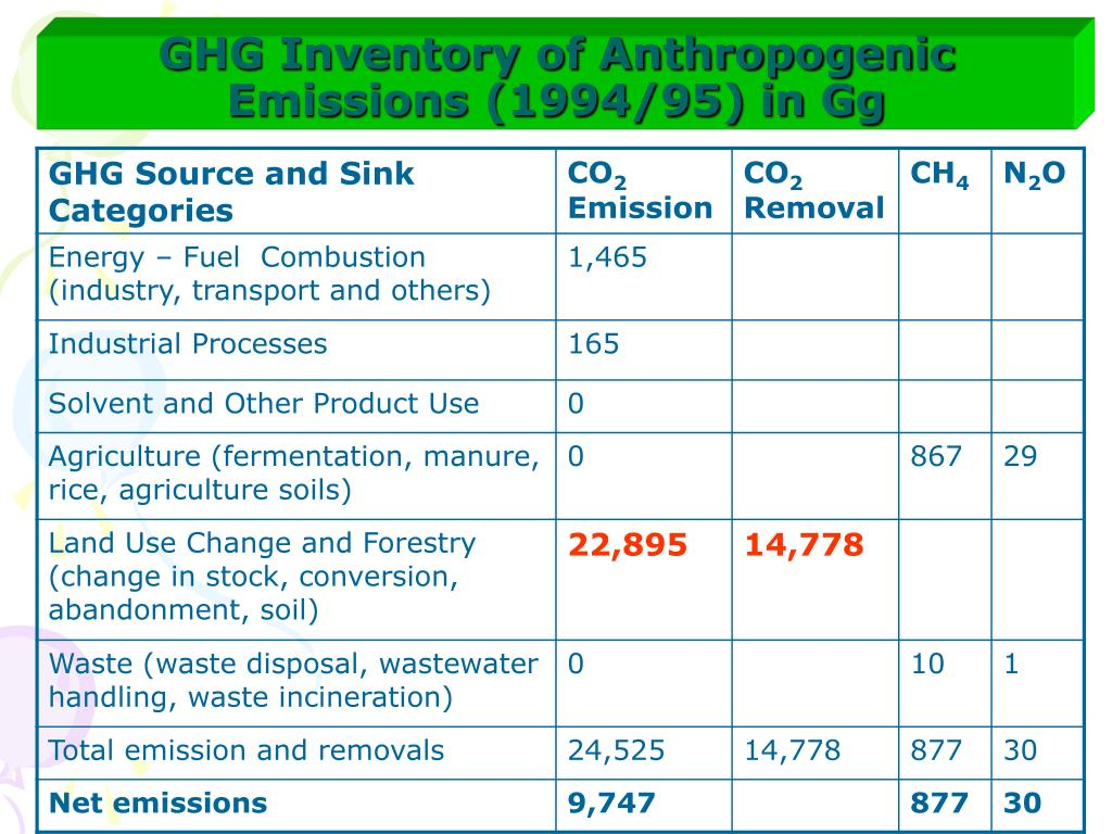 GHG Inventory of Anthropogenic Emissions (1994/95) in Gg
