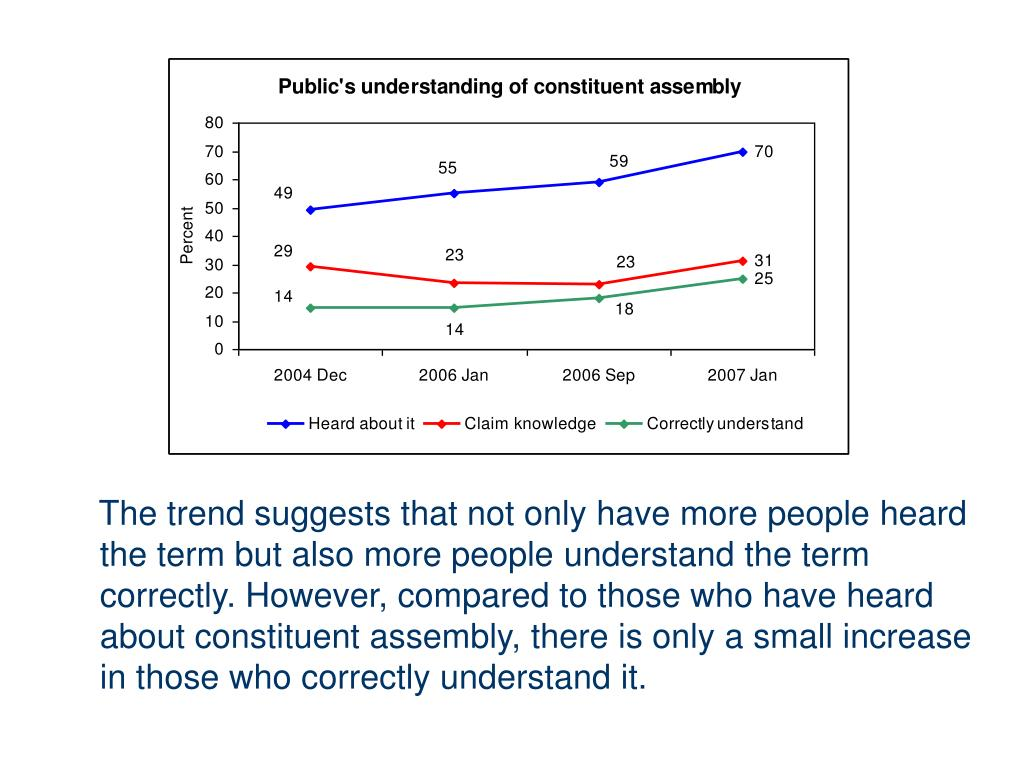 The trend suggests that not only have more people heard the term but also more people understand the term correctly. However, compared to those who have heard about constituent assembly, there is only a small increase in those who correctly understand it.