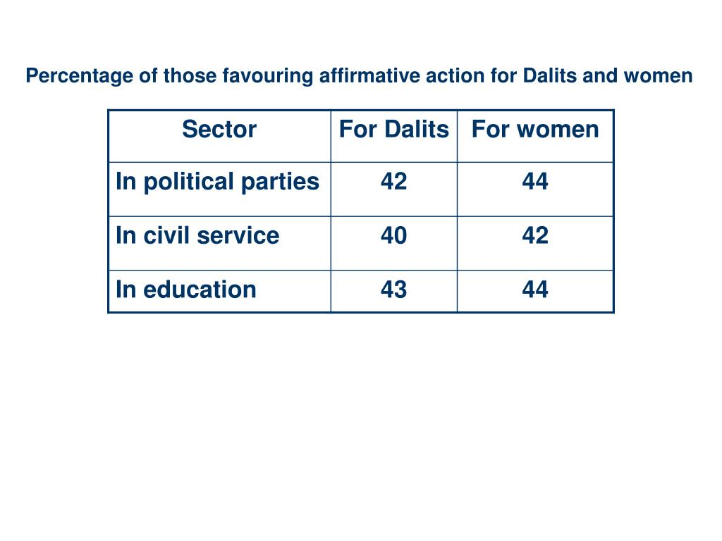 Percentage of those favouring affirmative action for Dalits and women