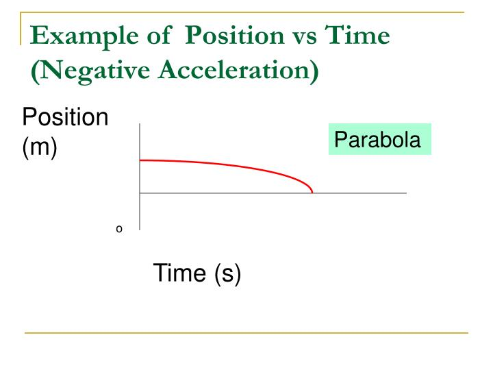 Example of  Position vs Time (Negative Acceleration)
