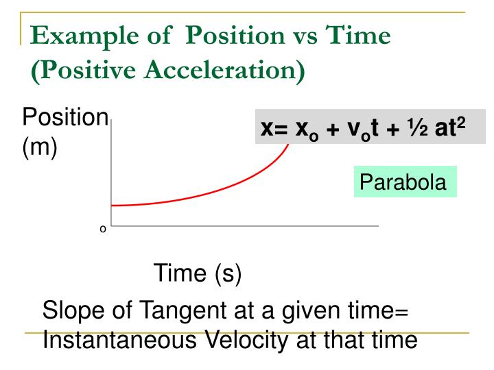 Example of  Position vs Time (Positive Acceleration)
