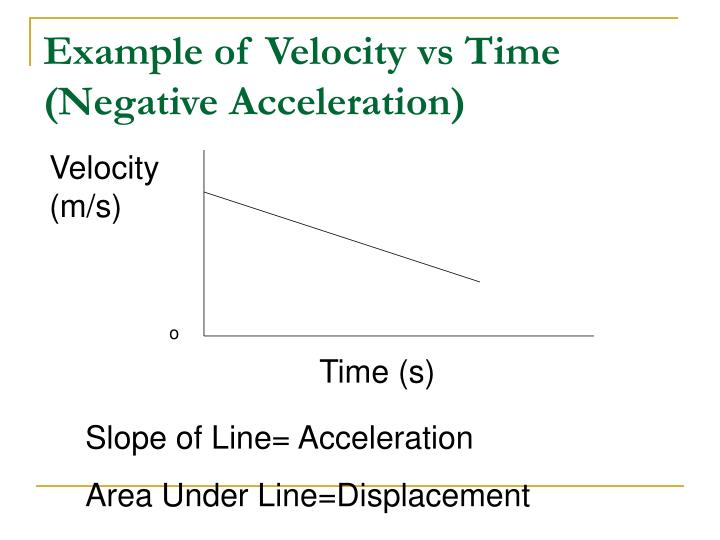 Example of Velocity vs Time  (Negative Acceleration)