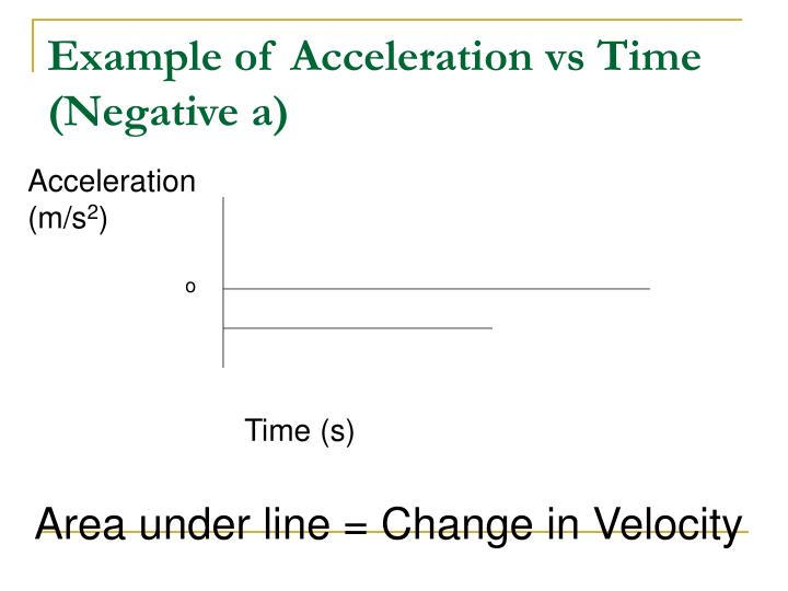 Example of Acceleration vs Time (Negative a)