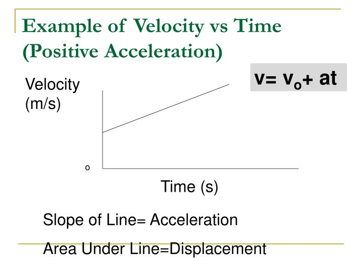 Example of Velocity vs Time  (Positive Acceleration)