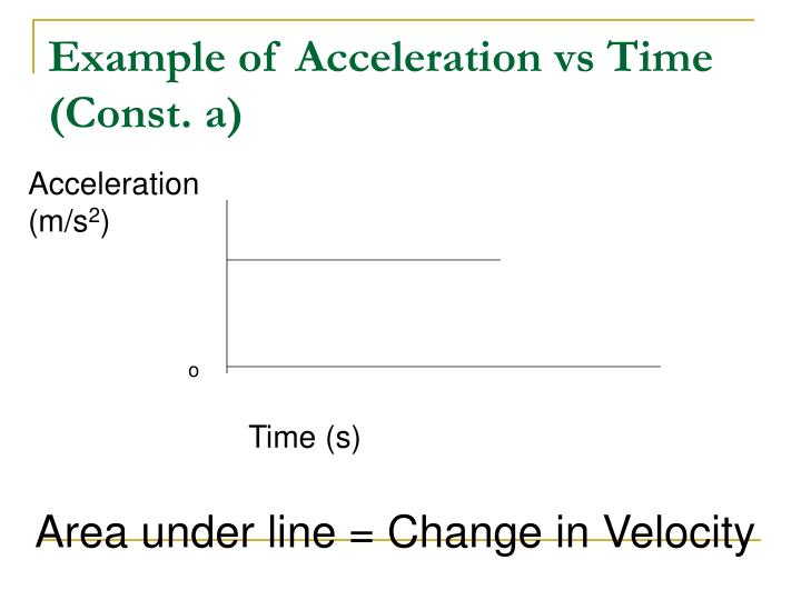 Example of Acceleration vs Time (Const. a)