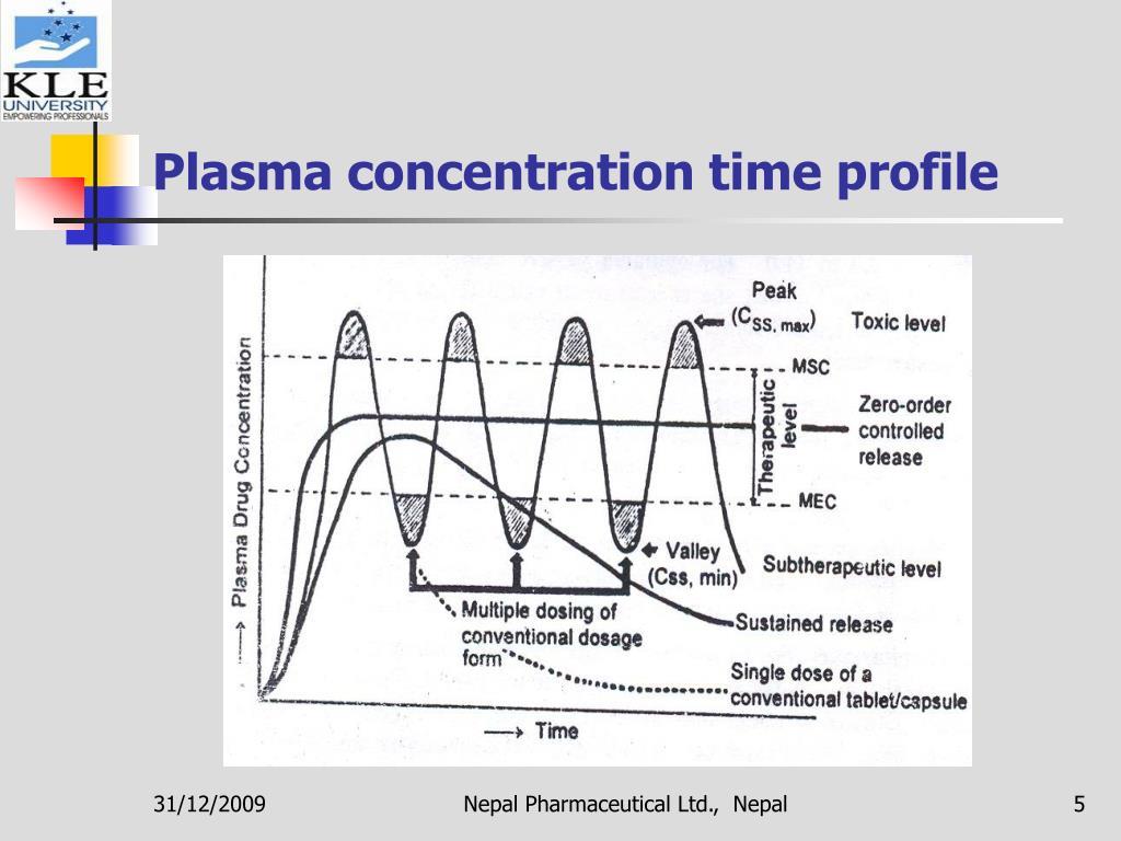 Plasma concentration time profile
