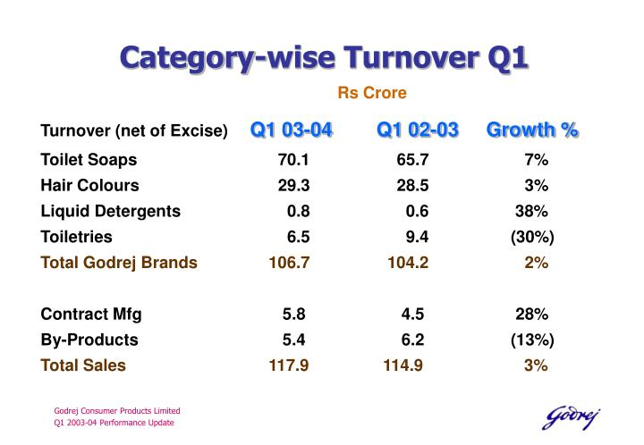 Category-wise Turnover Q1
