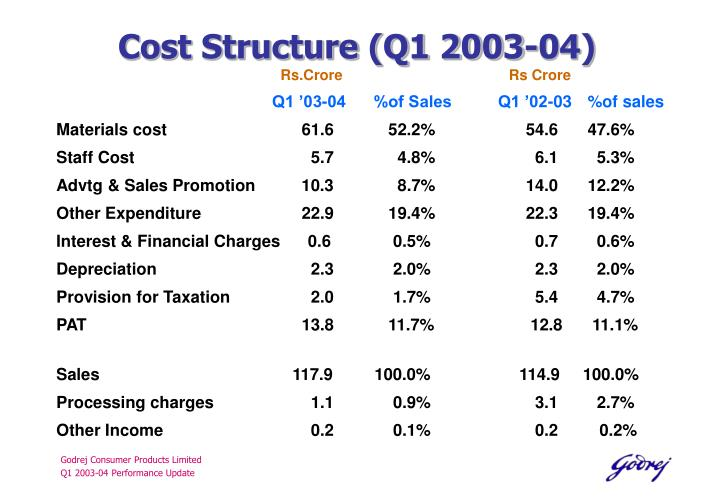 Cost Structure (Q1 2003-04)