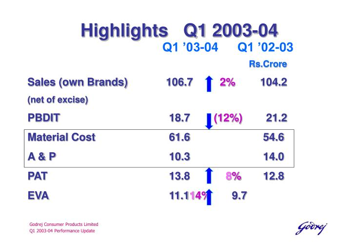 Highlights   Q1 2003-04