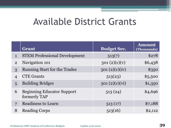 Available District Grants