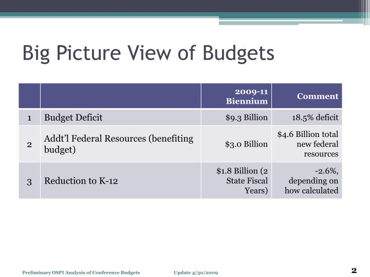 Big picture view of budgets