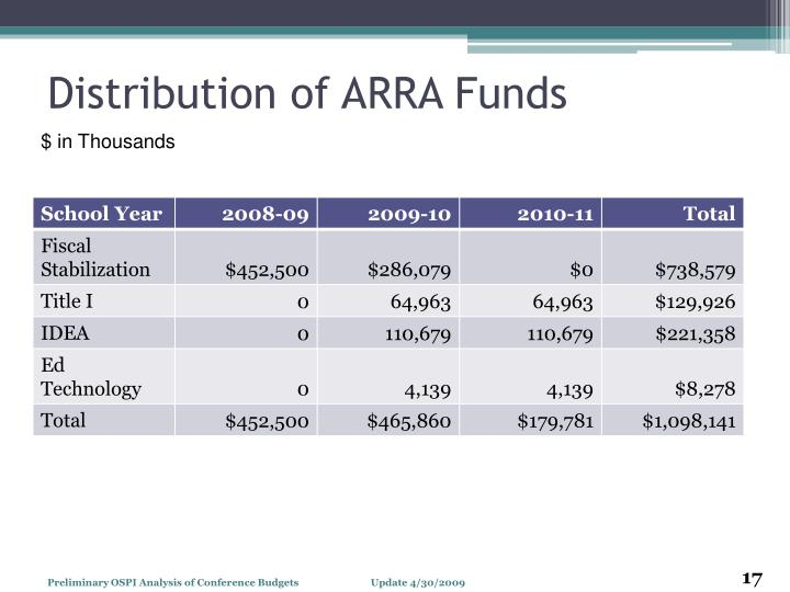 Distribution of ARRA Funds
