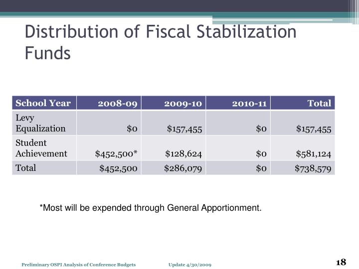 Distribution of Fiscal Stabilization Funds